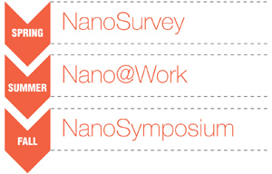 NanoSurvey Nano@Work NanoSymposium